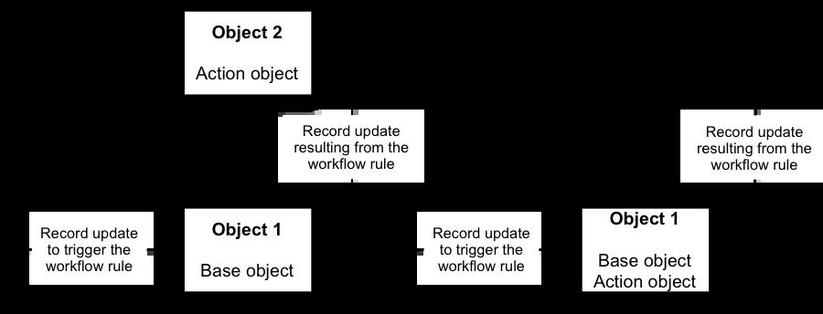 Cross Object Workflow