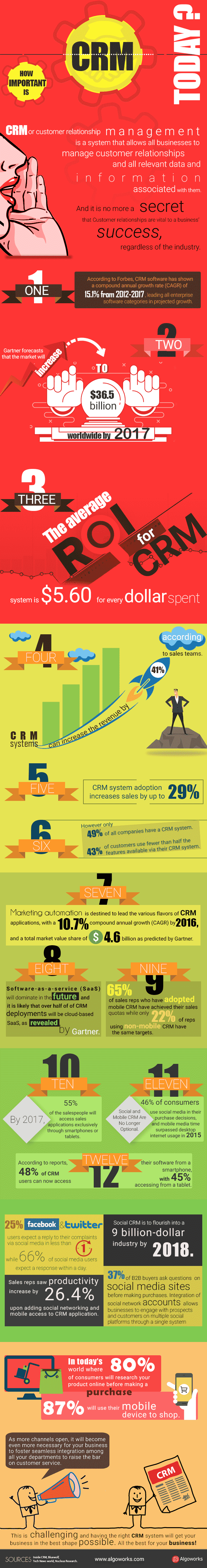 How Important Is CRM Today? | An Infographic
