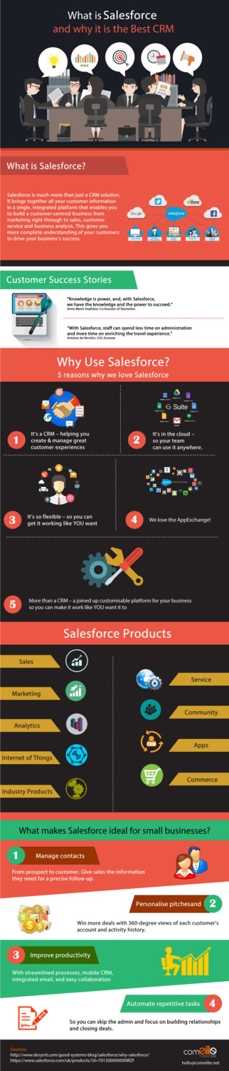 How a Salesforce CRM can uplift your business?