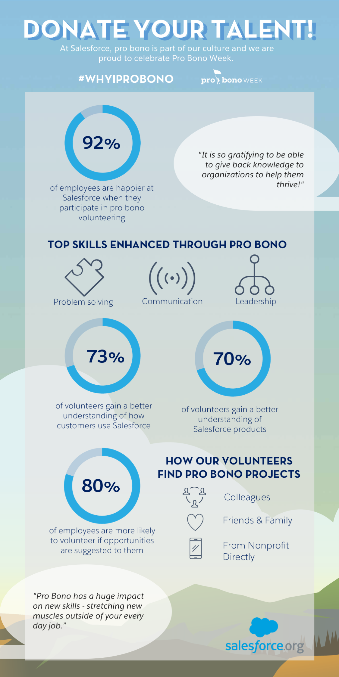 See Why Salesforce Goes All In on Pro Bono