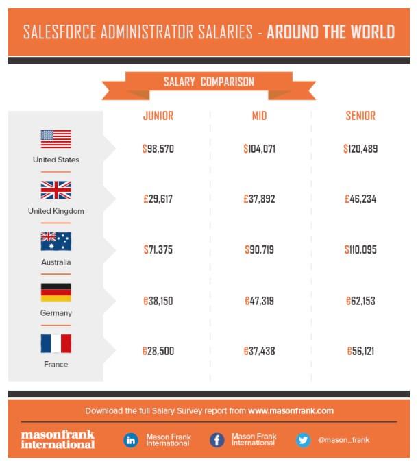 Salesforce Administrator Salaries – Around The World