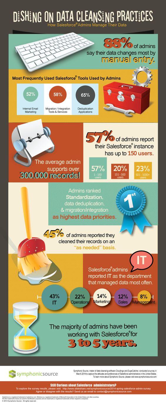 How Salesforce Admins Manage their Data?