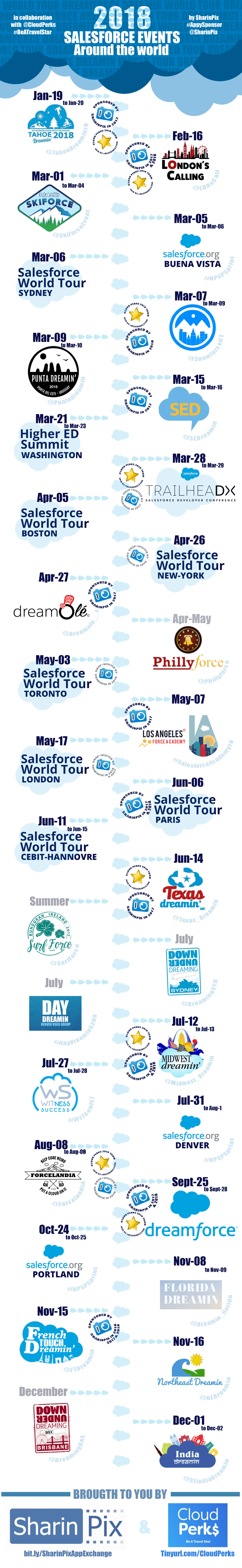 Salesforce Events of 2018 | Infographic
