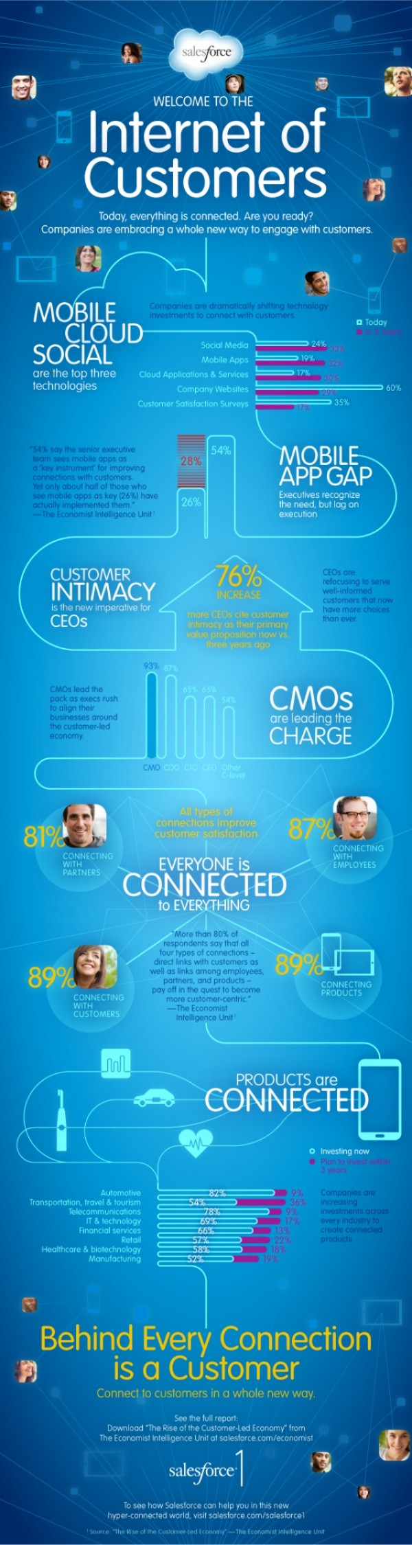 Welcome to the Internet of Customers | Salesforce Infographic