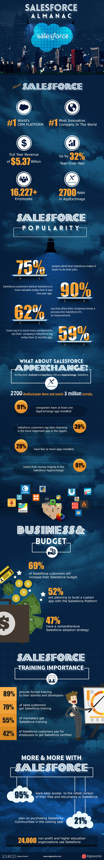 Salesforce Almanac
