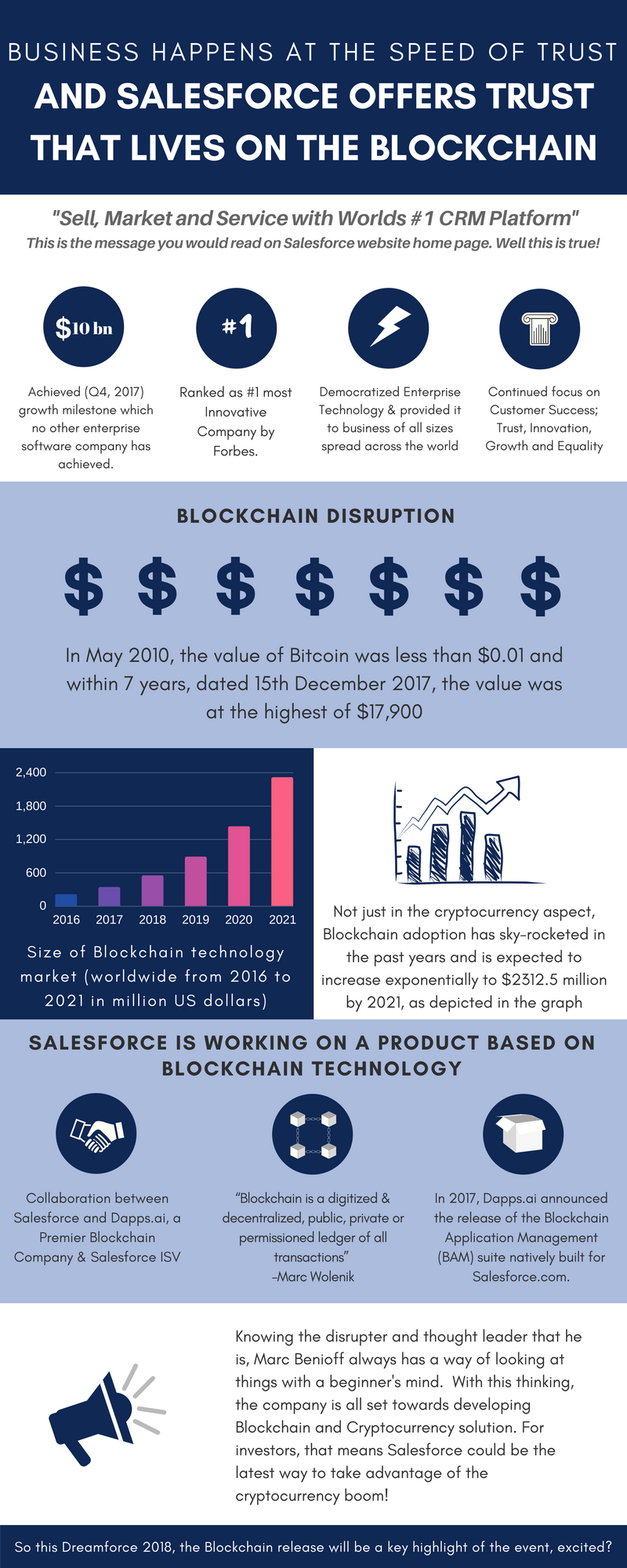Salesforce & Blockchain : Driving Businesses at the Speed of Trust