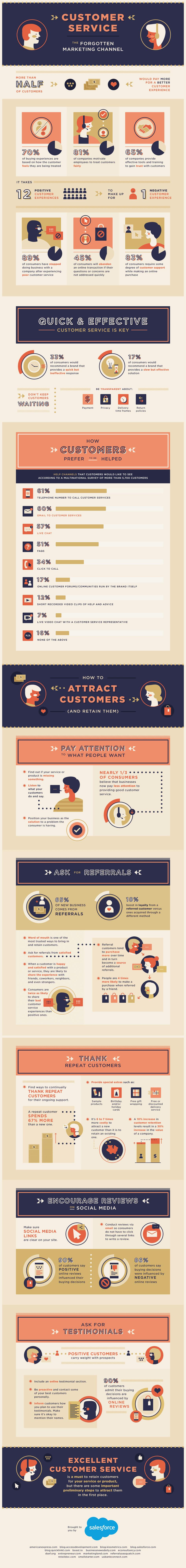 Customer Service: The Forgotten Marketing Channel