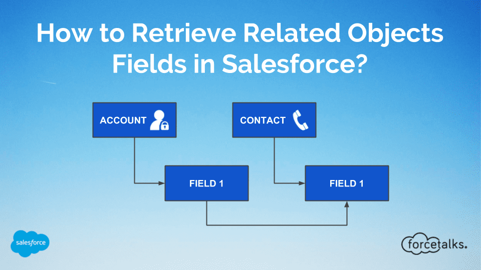 How to Retrieve Related Objects Fields in Salesforce