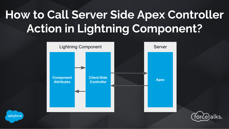 How to Call Server Side Apex Controller Action in Salesforce Lightning Component?