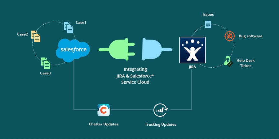 Salesforce Integration with JIRA