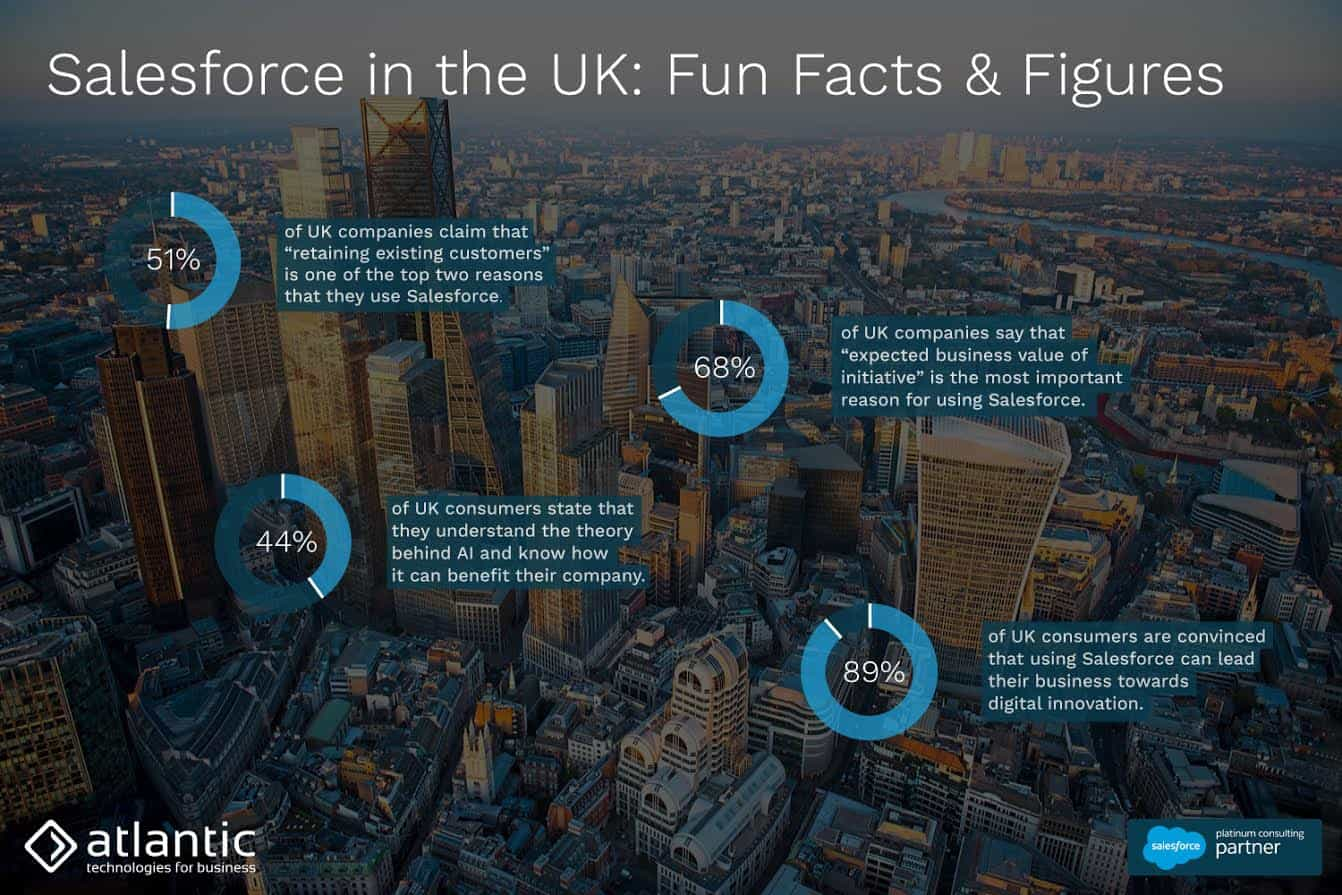 Salesforce in the UK: Fun Facts & Figures
