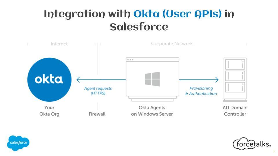 Integration with Okta (User APIs) in Salesforce