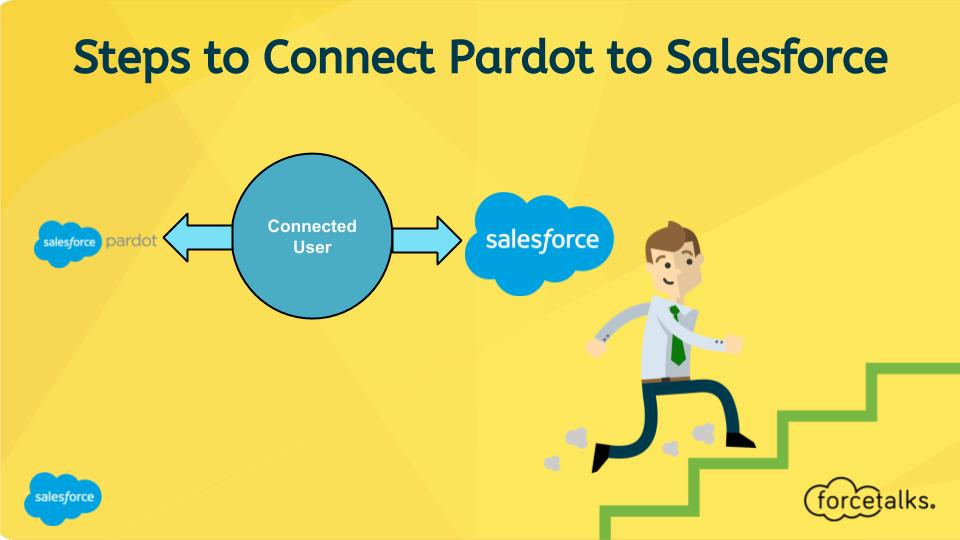 Steps to Connect Pardot to Salesforce