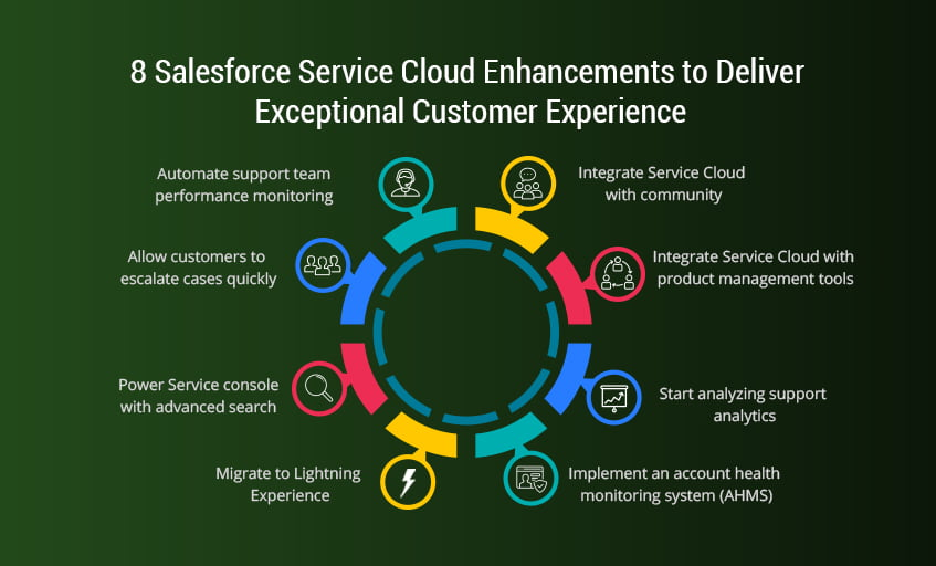Salesforce-service-cloud-customization-update