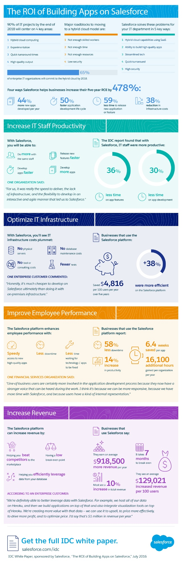 The ROI of Building Apps on Salesforce