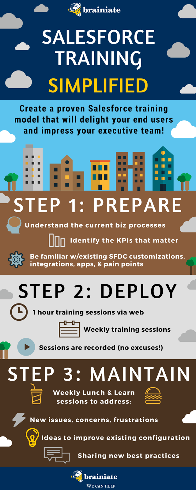Salesforce Training Simplified