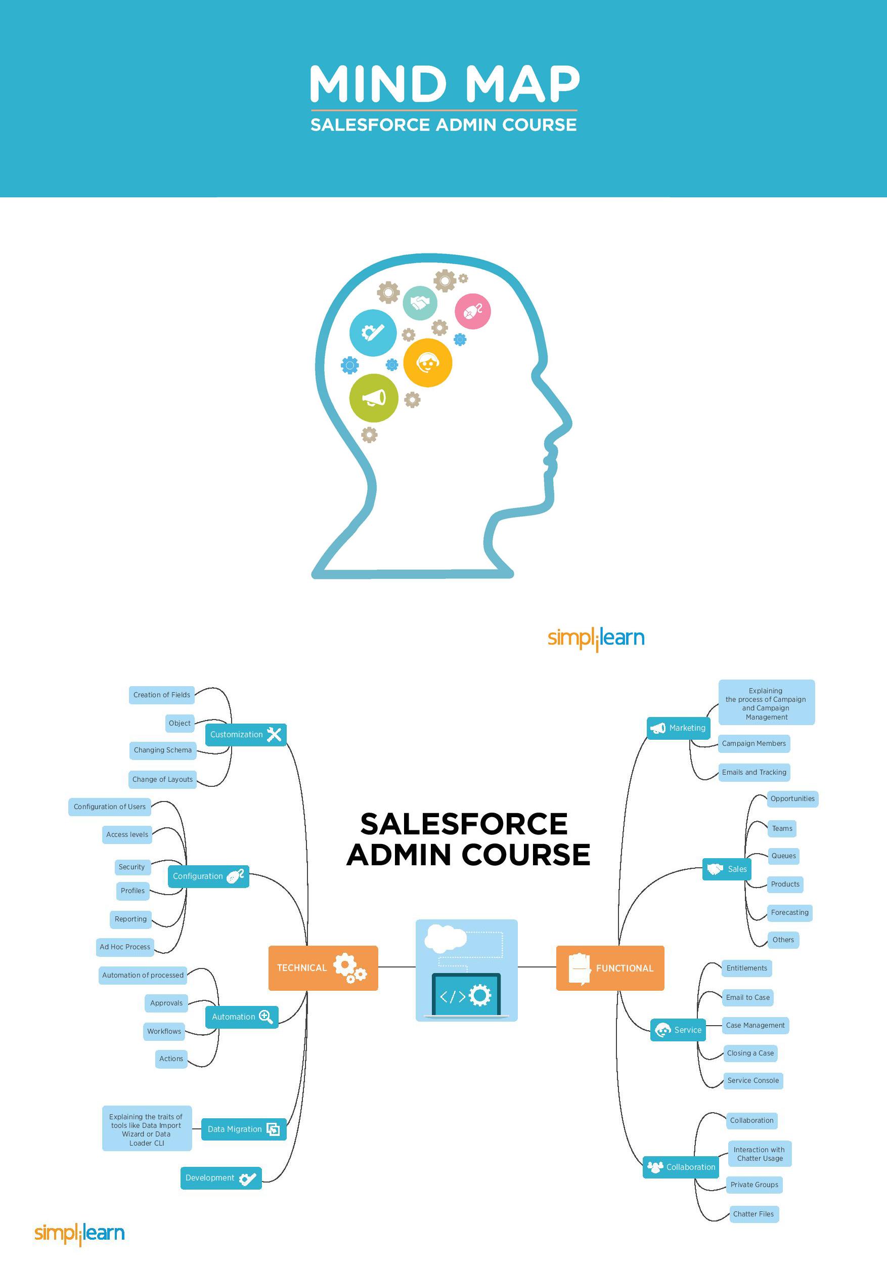 Salesforce Admin Mind Map