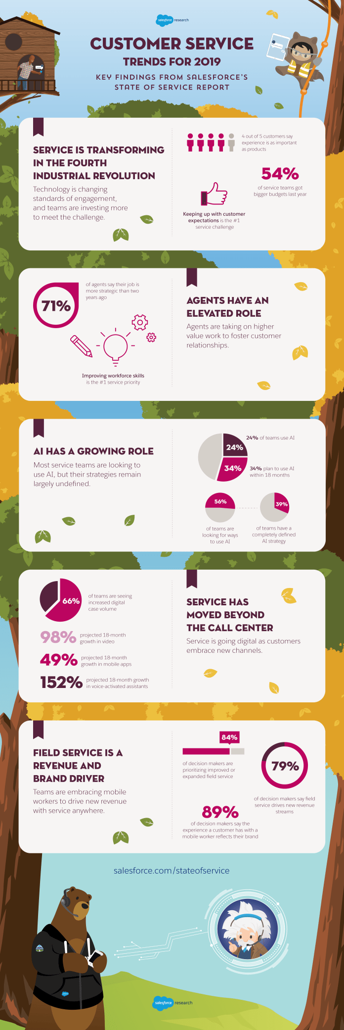 Infographic: State of Service 2019
