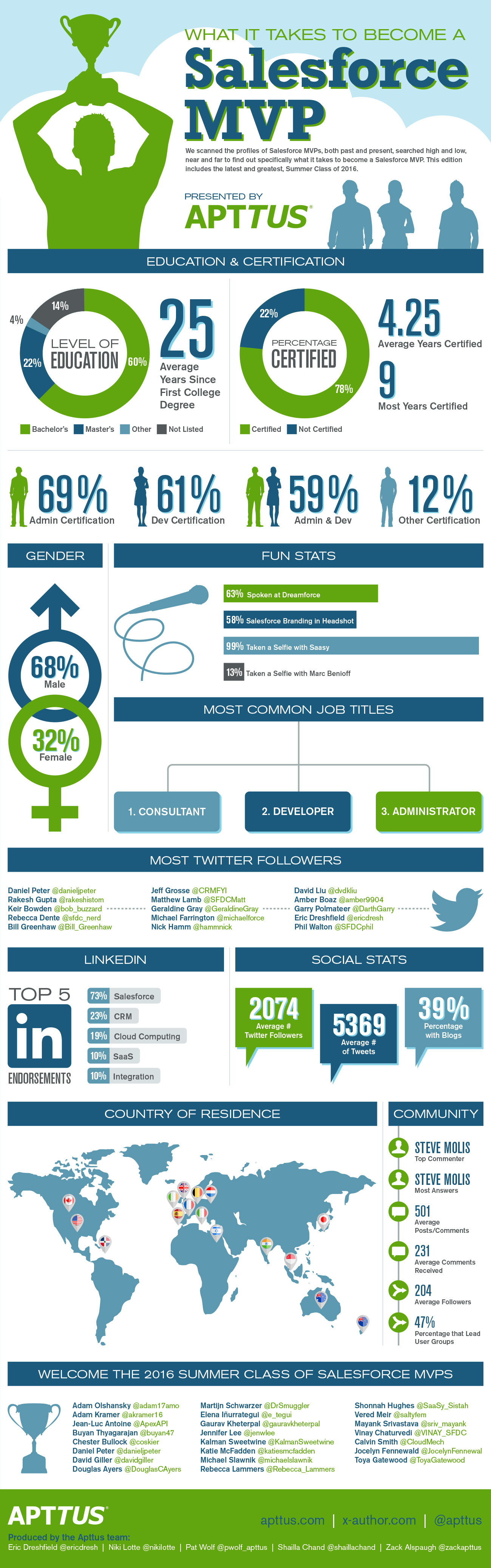 What You'll Get with the Salesforce MVP Infographic