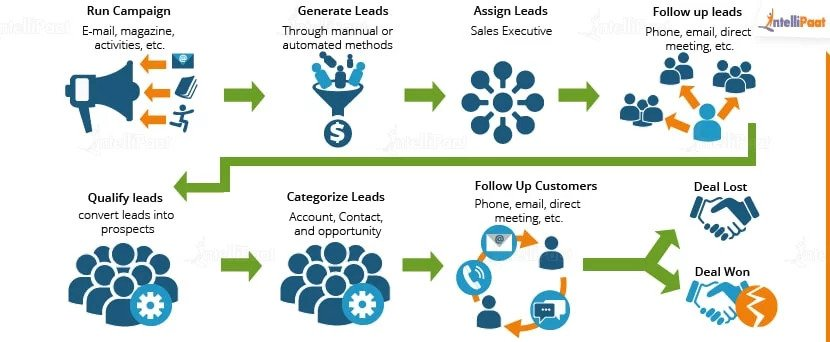 The Working Of Salesforce CRM