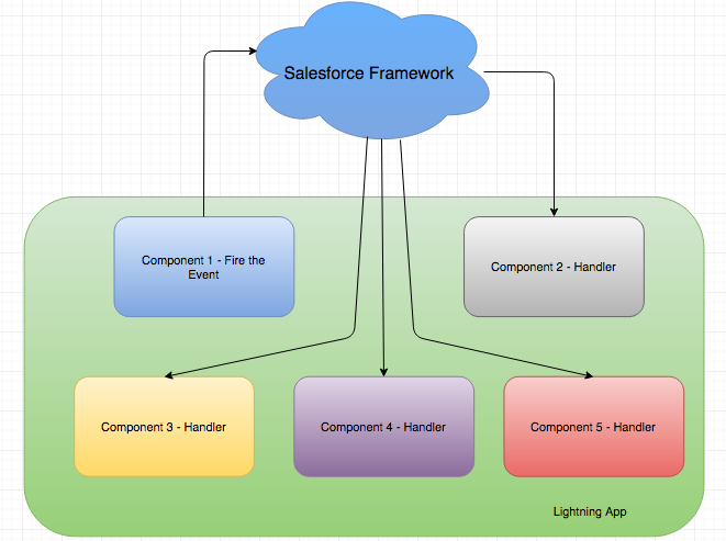 Salesforce Framework