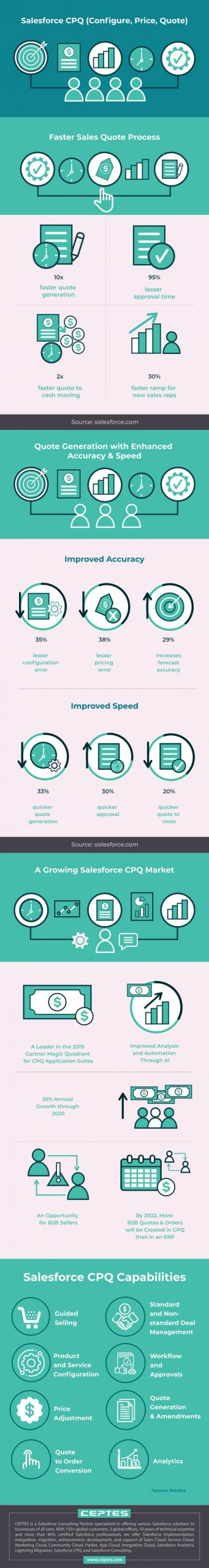 What is Salesforce CPQ or Configure, Price, Quote – [Infographic]