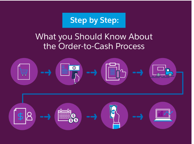 salesforce order to cash