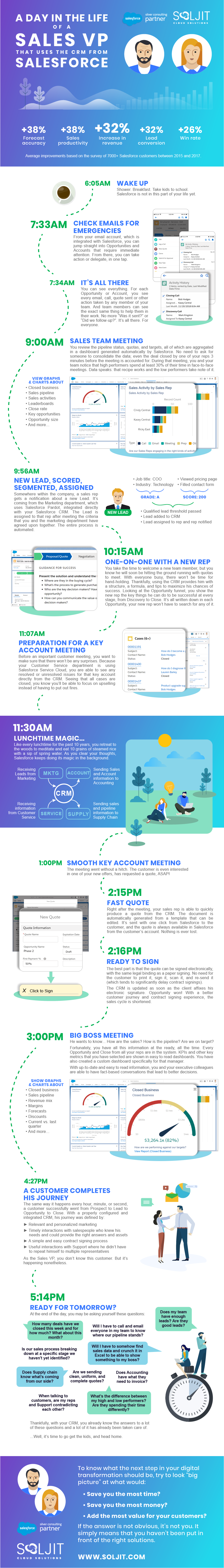 A day in the life of a Sales VP using the CRM from Salesforce