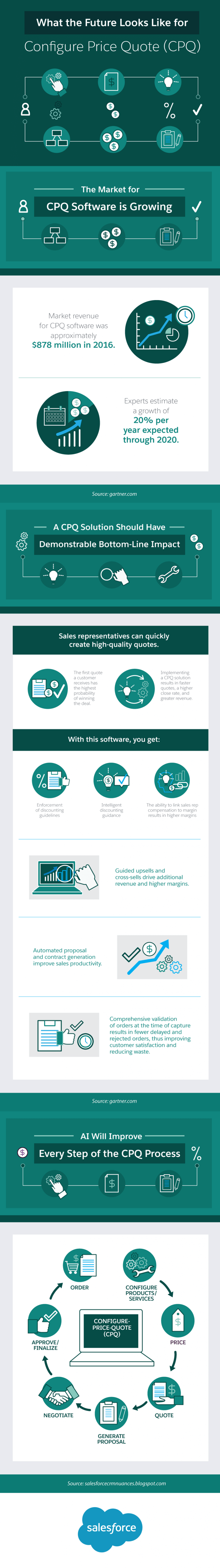 Take a look at the future of CPQ with this infographic!