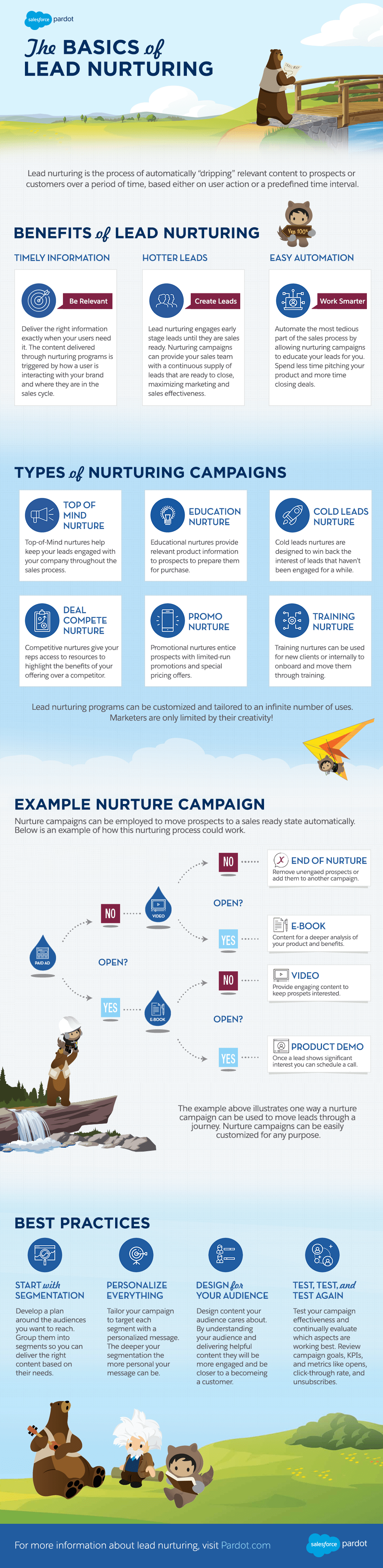 The Basics of Lead Nurturing [INFOGRAPHIC]