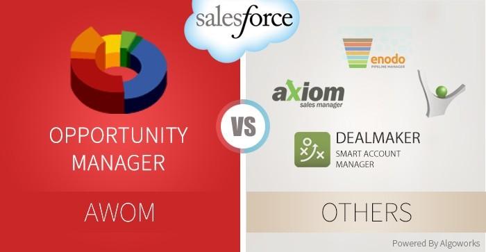 AWOM salesforce apps