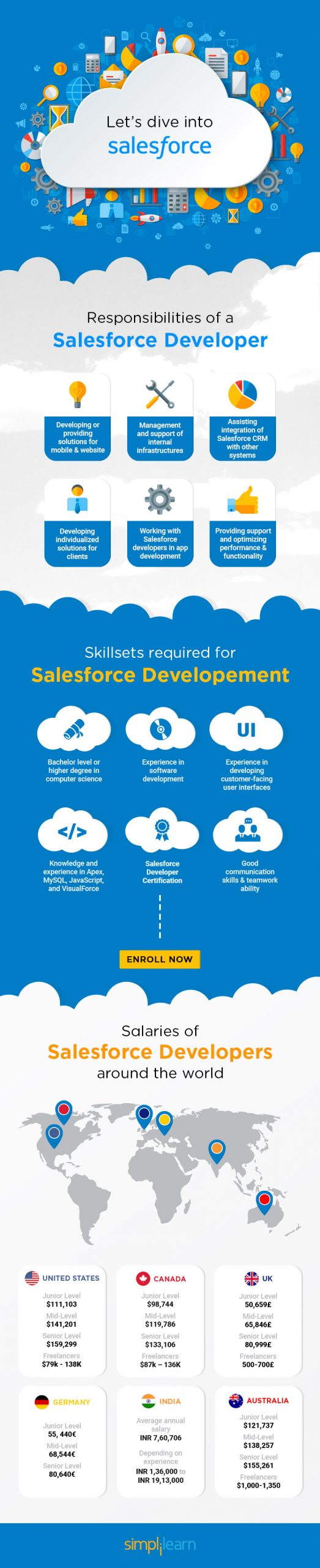 The Demand for Salesforce: Salesforce Developer Salaries and Opportunities