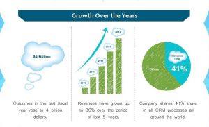 business benefits of salesforce