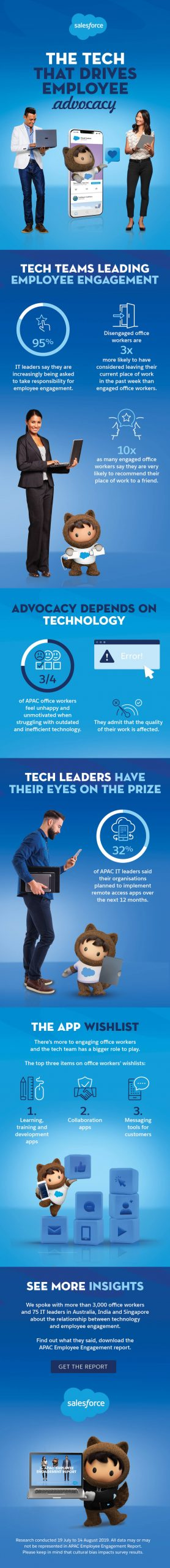 How IT Leaders Can Build Employee Advocacy | Salesforce Infographic