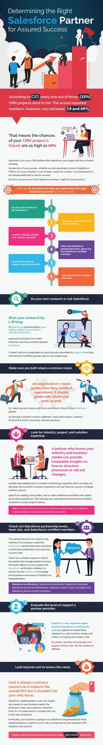 How to Choose the Right Salesforce Partner   Infographic