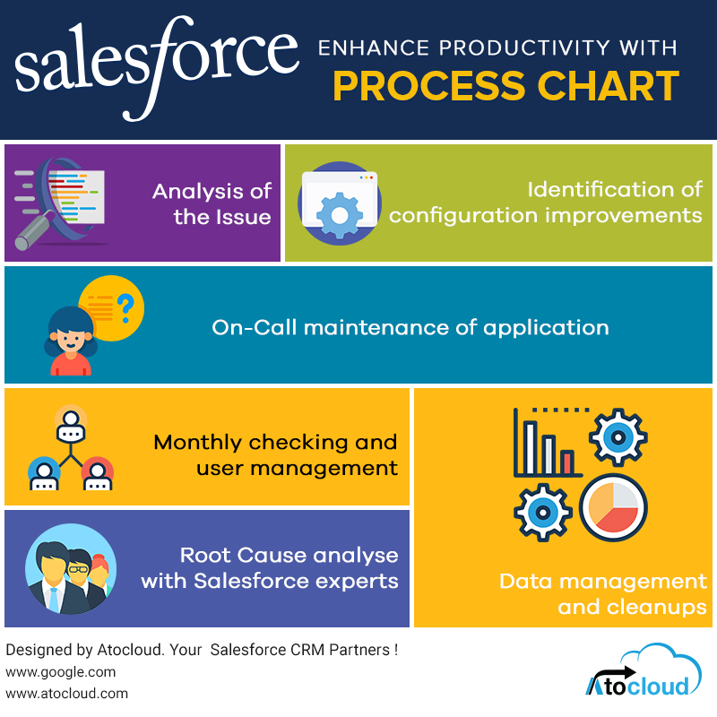 Explore The Salesforce Support Services Process Chart