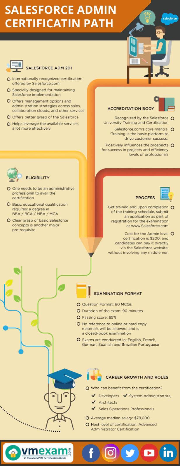 Salesforce Admin Certification Path