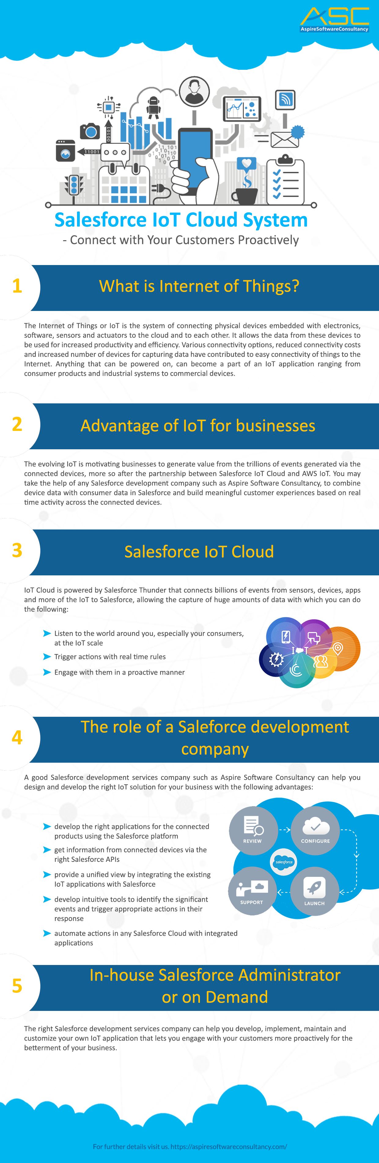 Salesforce IoT Cloud System - Connect With Your Customers Proactively