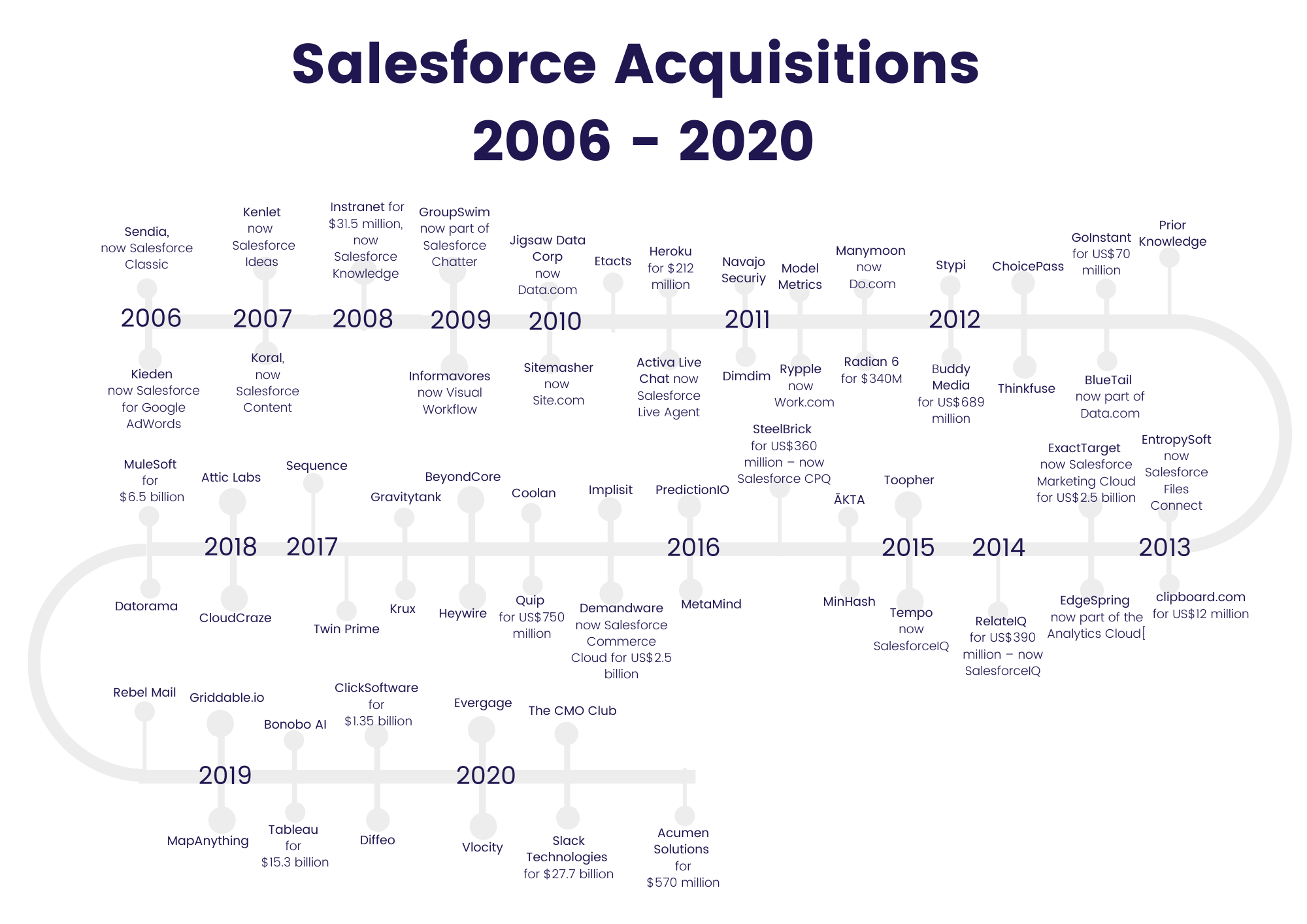 Top Salesforce Acquisitions Of All Time and In 2020