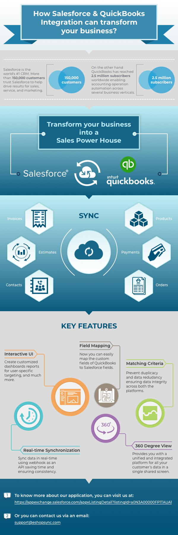 Salesforce and QuickBooks Integration - Transform your Business
