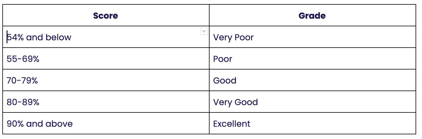 Health Check Score