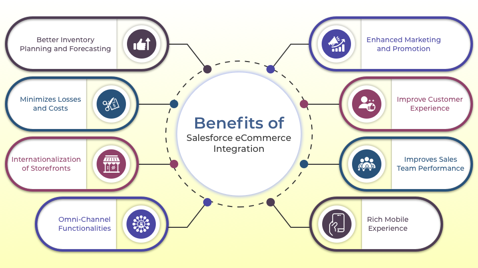 What Are The Benefits of Implementing Salesforce and eCommerce Integration?
