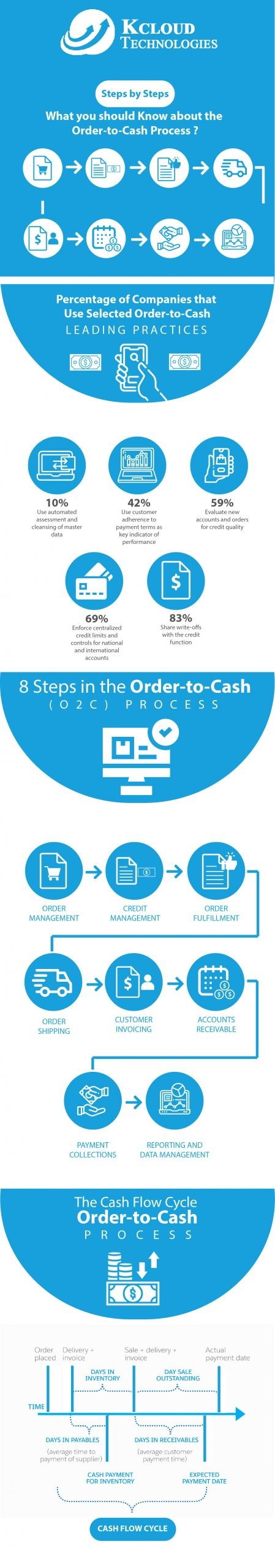 Why You Should Know About Order to Cash Process - Step by Step | Salesforce Guide
