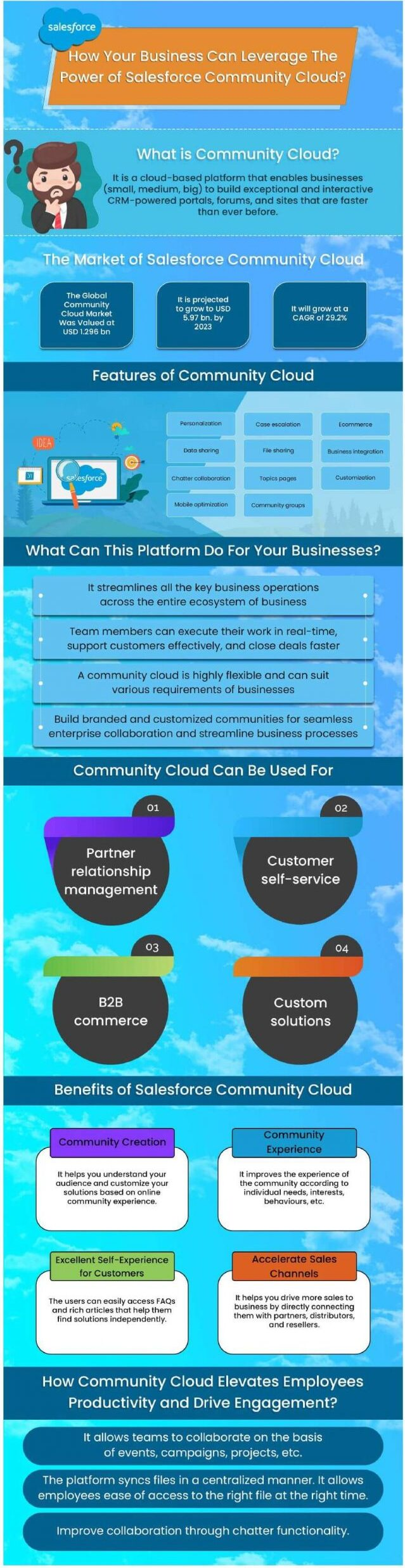 How Your Business Can Leverage The Power of Salesforce Community Cloud?