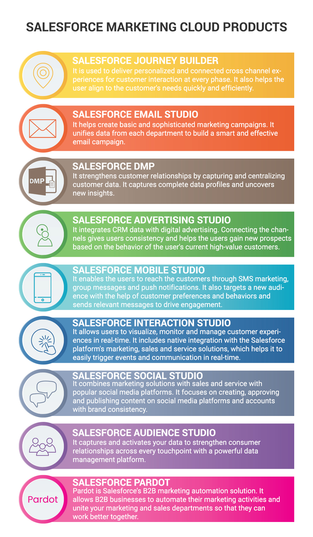 Different Salesforce Marketing Cloud Products