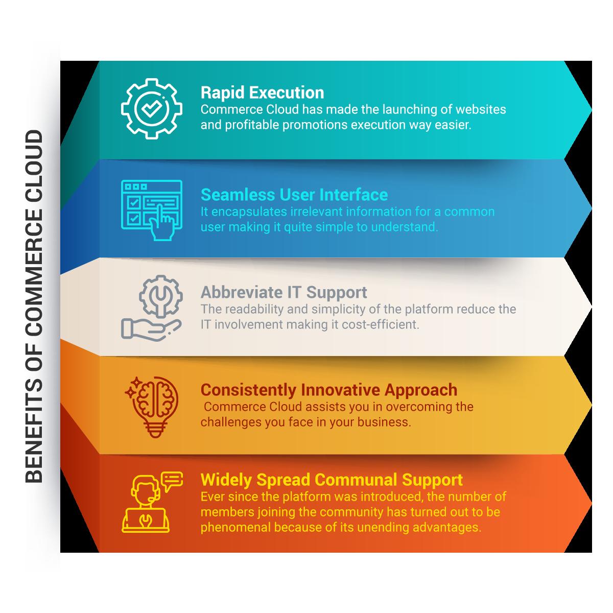 Benefits of Salesforce Commerce Cloud