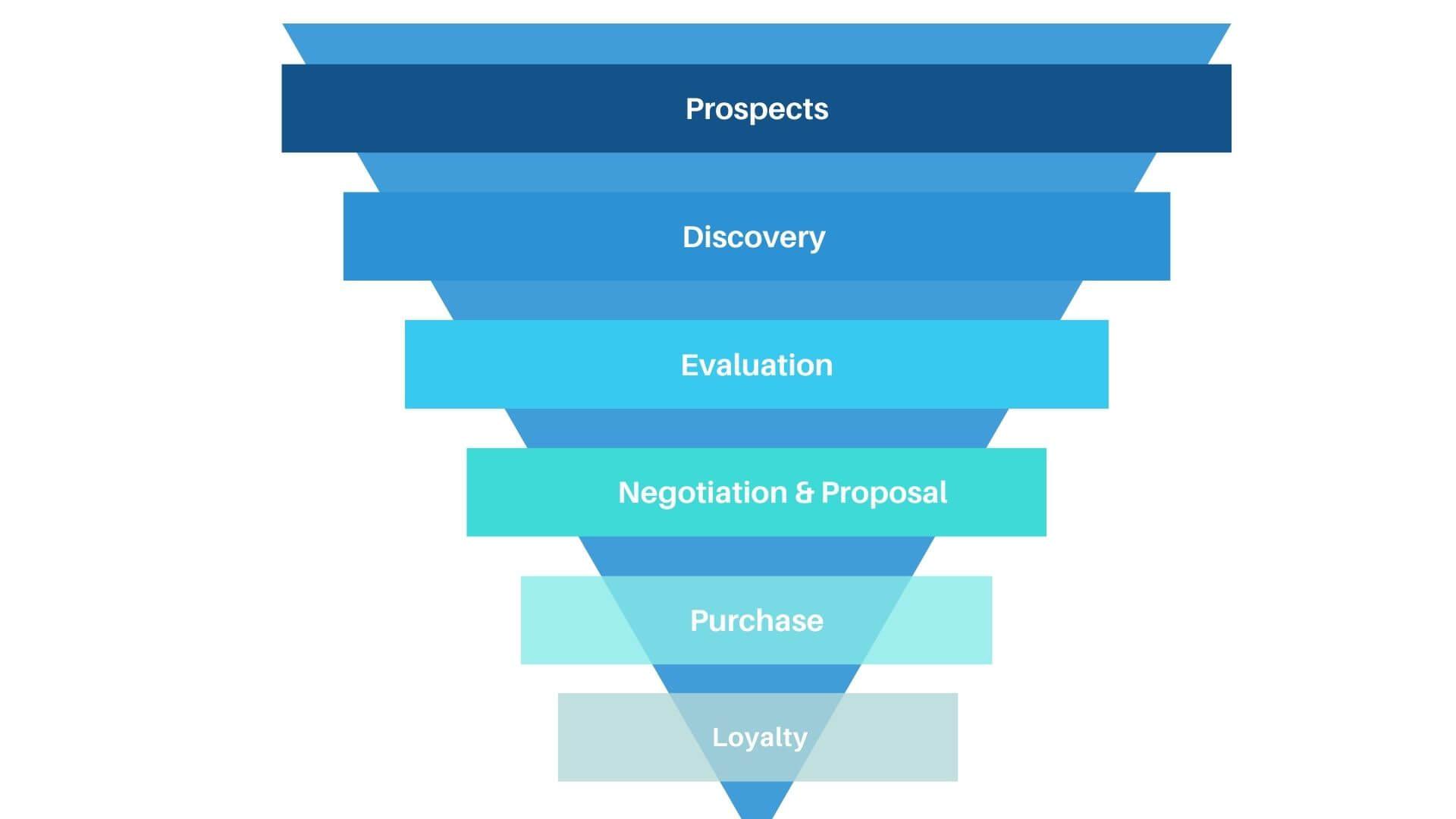 Can Salesforce Einstein AI Help in Sales Qualification?