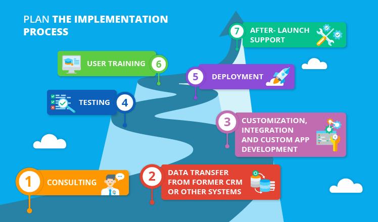 Salesforce implementation guide