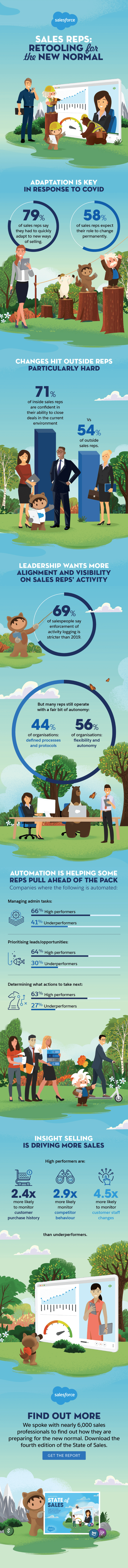 How Sales Reps are Staying at the Top of Their Game | Salesforce Guide