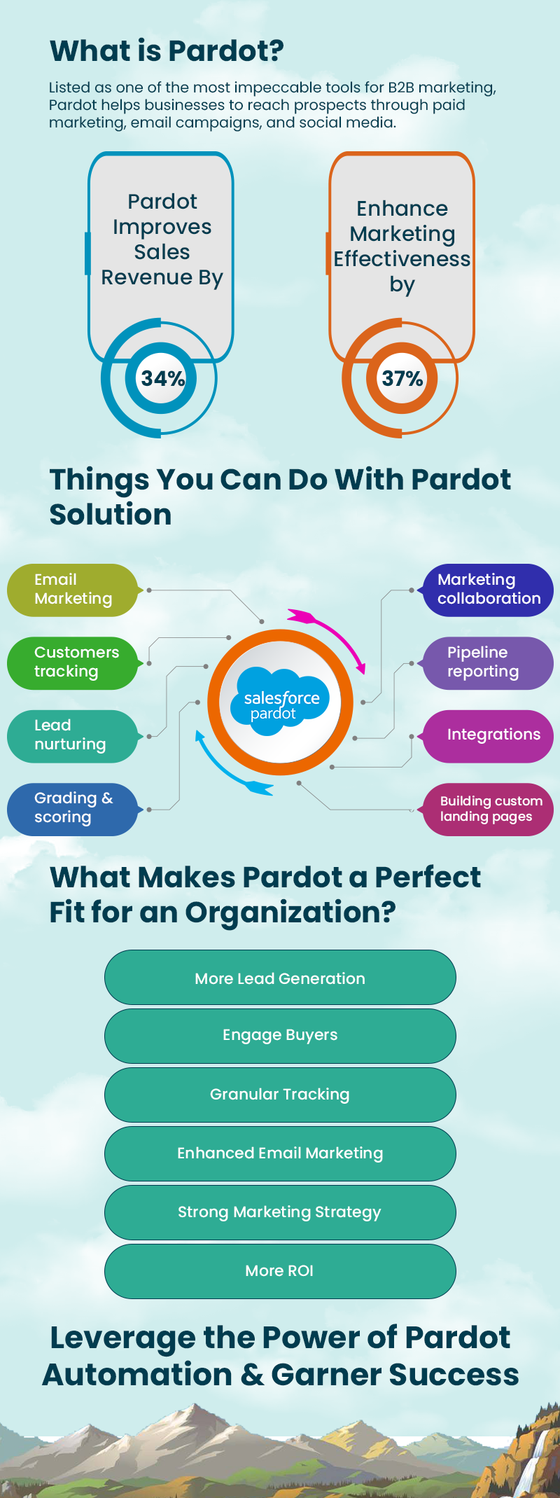 Significance of Pardot Integration with Salesforce
